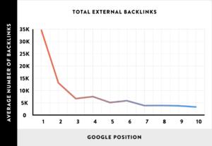 تصنيف جوجل على اساس الباك لينك